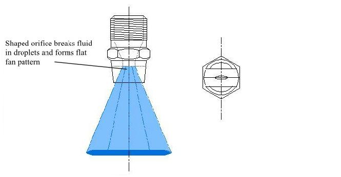 elliptical-orifice-flat-fan3